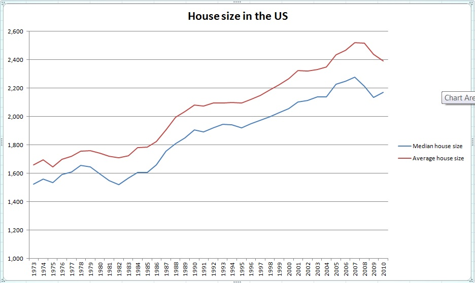 average_house_size