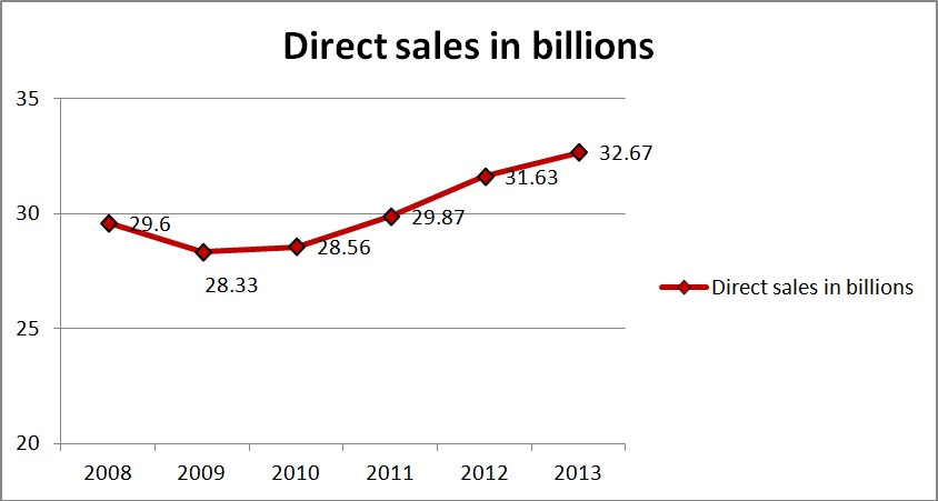 direct_sales_in_billions